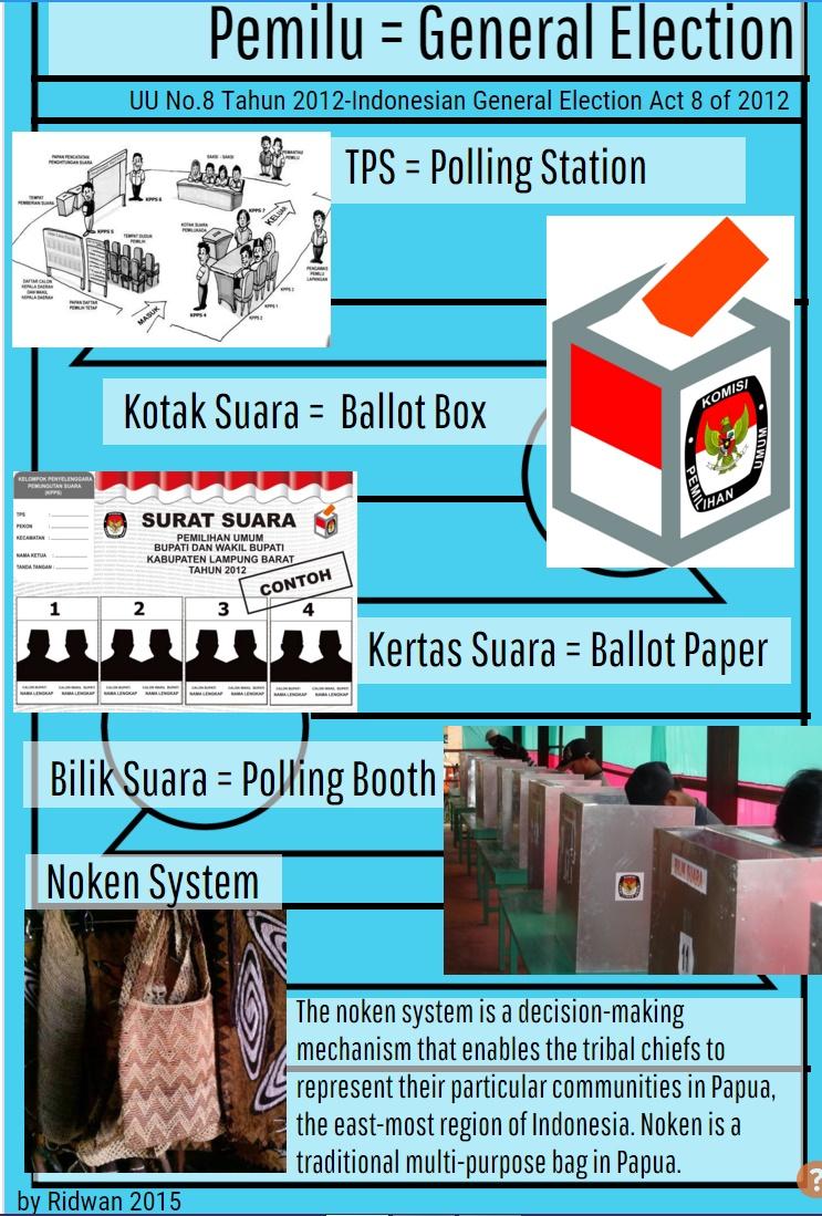 Istilah Pemilu
